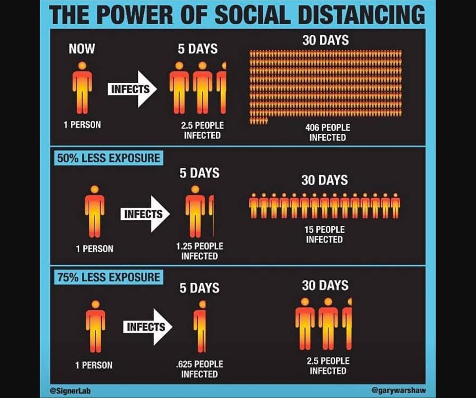 Social Distancing Correctly